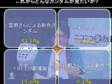 Gundam sondage