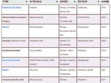 Base de données Manga