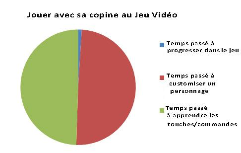 Candidature Archégone Jouer-avec-sa-copine-au-jeu-video