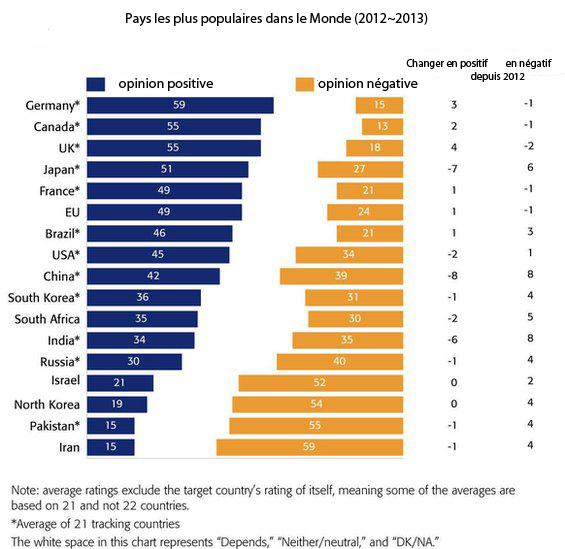 influence-des-pays-dans-le-monde-2012-2013
